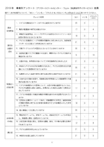 放デイ事業所アンケート結果(ウェル)_page-0001